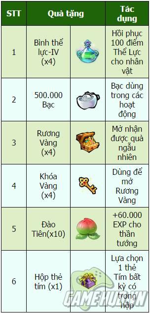 300-giftcode-dao-tien-cua-tay-du-hd-de-vuot-ai-tai-kinh 4