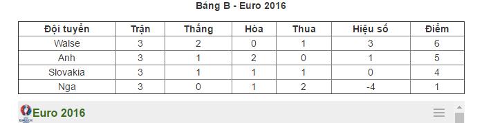 anh-0-0-slovakia-danh-ngam-ngui-mat-ngoi-dau-bang-b 4