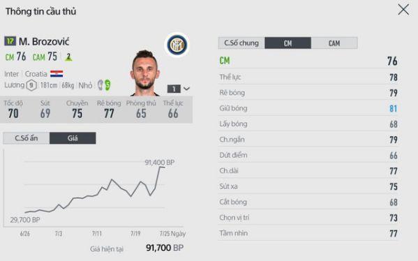 [FIFA Online 4] Đội hình chắc chắn được nâng cấp trong Update tới 6