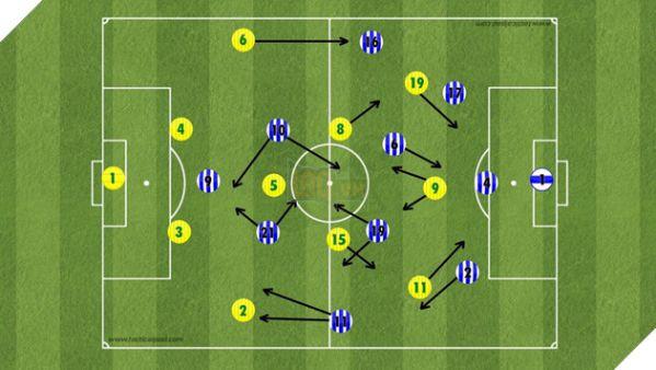 FIFA online 4: Hướng dẫn cách xây dựng đội hình theo ý muốn