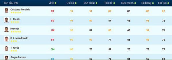 FIFA Online 4: Tìm hiểu thẻ mùa giải mới Tournament Best vừa ra mắt 5