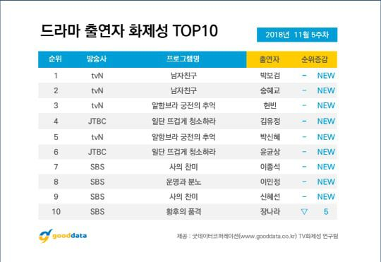 BXH top 10 phim Hàn hot nổi tiếng nhất cuối tháng 11, 12 của năm 2018 9