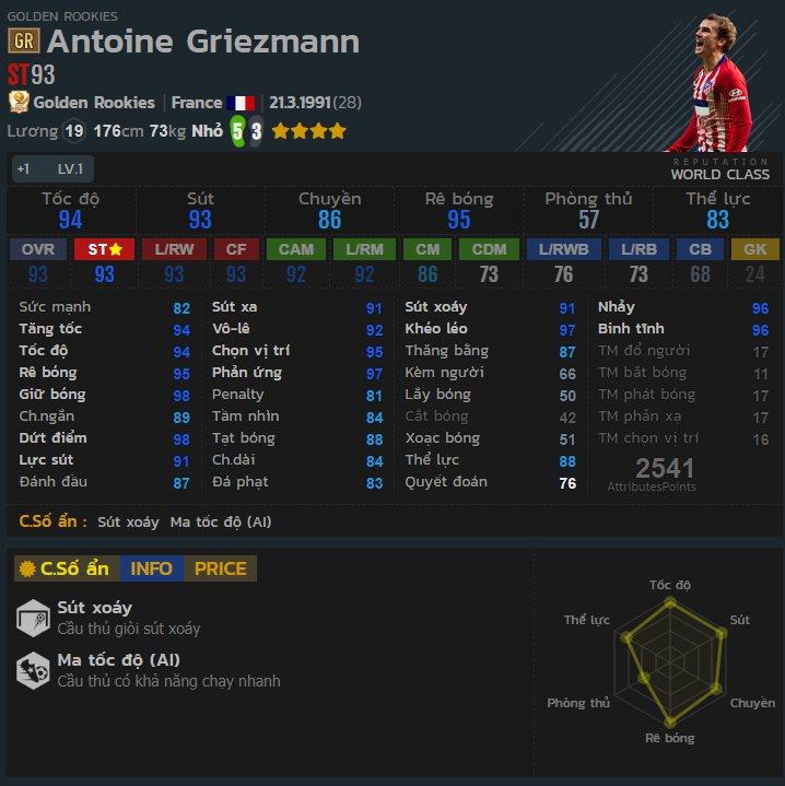 FIFA Online 4: 4 tiền đạo cắm và 6 tiền đạo cánh ngon nhất mùa Golden Rookies 2