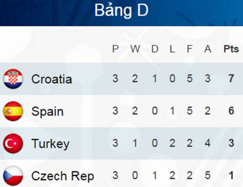 thua-2-1-truoc-croatia-tay-ban-nha-phai-doi-dau-italy 4